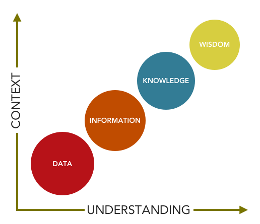 data-information-knowledge-wisdom